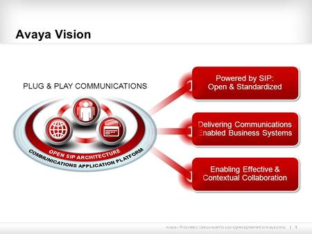 Avaya – Proprietary. Use pursuant to your signed agreement or Avaya policy. Powered by SIP: Open & Standardized 1 Avaya Vision Delivering Communications.