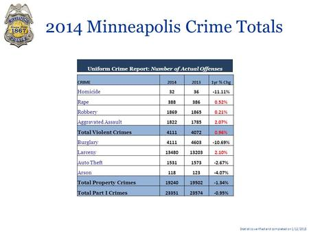 2014 Minneapolis Crime Totals Statistics verified and completed on 1/12/2015 CRIME201420131yr % Chg Homicide 3236-11.11% Rape 3883860.52% Robbery 186918650.21%