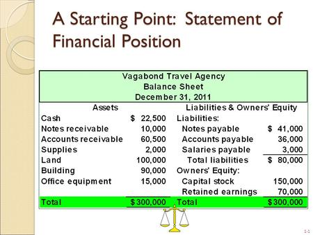 1-1 A Starting Point: Statement of Financial Position.