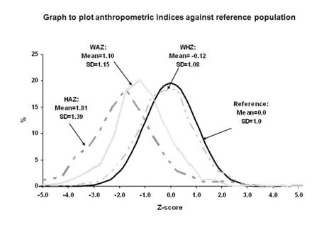 Graph to plot anthropometric indices against reference population.