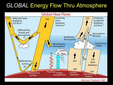 GLOBAL Energy Flow Thru Atmosphere. Global Atmo Energy Balance Ahrens, Fig. 2.14 Solar in IR Out In a stable climate, Solar Energy IN = IR Energy OUT.