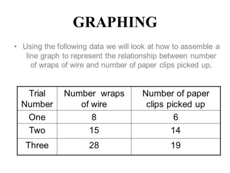 GRAPHING Using the following data we will look at how to assemble a line graph to represent the relationship between number of wraps of wire and number.