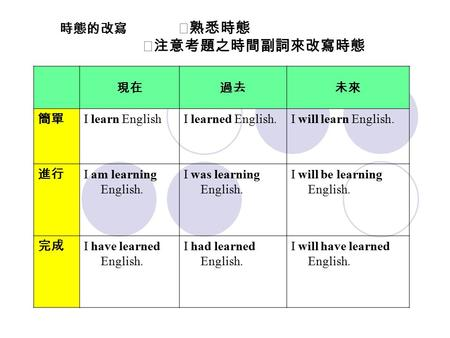 現在過去未來 簡單 I learn EnglishI learned English.I will learn English. 進行 I am learning English. I was learning English. I will be learning English. 完成 I have.