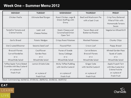 Week One – Summer Menu 2012 MONDAYTUESDAYWEDNESDAYTHURSDAYFRIDAY Chicken PaellaUltimate Beef BurgerRoast Chicken, sage & Onion Stuffing with Gravy Beef.