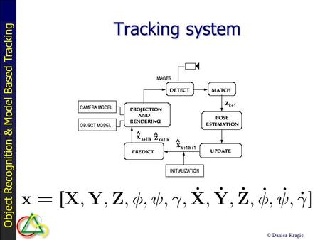 Object Recognition & Model Based Tracking © Danica Kragic Tracking system.