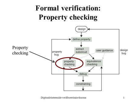 Digitaalsüsteemide verifitseerimise kursus1 Formal verification: Property checking Property checking.