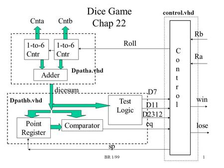 BR 1/991 Dice Game Chap 22 1-to-6 Cntr Adder CntbCnta Point Register Comparator dicesum Test Logic ControlControl Roll D7 D11 D2312 eq Dpathb.vhd Dpatha.vhd.