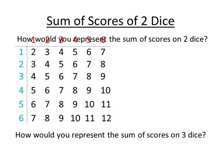 Sum of Scores of 2 Dice 2 3 4 5 6 7 3 4 5 6 7 8 4 5 6 7 8 9 5 6 7 8 9 10 6 7 8 9 10 11 7 8 9 10 11 12 1 2 3 4 5 6 1 2 3 4 5 6 How would you represent the.