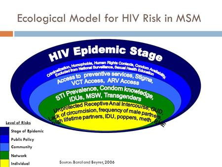 Ecological Model for HIV Risk in MSM Stage of Epidemic Individual Community Public Policy Network Level of Risks Source: Baral and Beyrer, 2006.