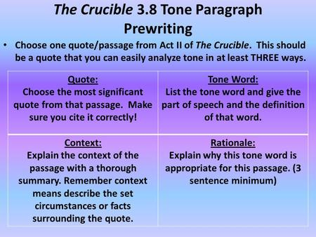 the crucible by arthur miller characterization essay The crucible was written in 1953, by arthur miller, a famous american playwright the play is about the salem witch trials the play is about the salem witch trials.