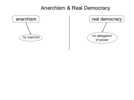 Anarchism & Real Democracy anarchismreal democracy no delegation of power no coercion.