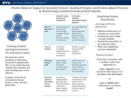 Positive Behavior Support In Secondary Schools: Guiding Principles and Evidence-Based Practices K. Richard Young, Lynnette Christensen, & Paul Caldarella.