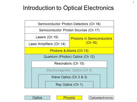 1 Introduction to Optical Electronics Quantum (Photon) Optics (Ch 12) Resonators (Ch 10) Electromagnetic Optics (Ch 5) Wave Optics (Ch 2 & 3) Ray Optics.