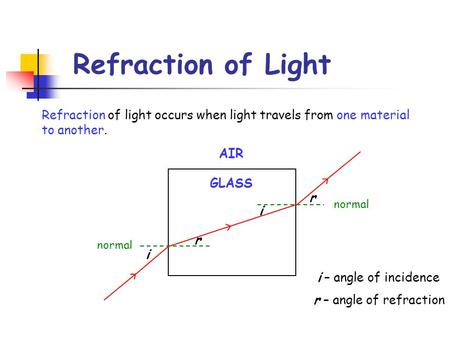 Refraction of Light Refraction of light occurs when light travels from one material to another. normal i r i r AIR GLASS i – angle of incidence r – angle.
