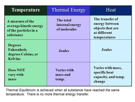 TemperatureThermal EnergyHeat A measure of the average kinetic energy of the particles in a substance Degrees Fahrenheit, degrees Celsius, or Kelvins Does.