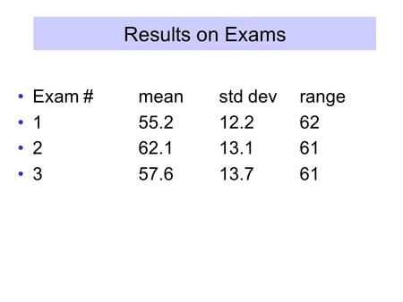 Results on Exams Exam #meanstd devrange 155.212.262 262.113.161 357.613.761.