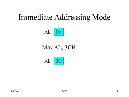 1/2002JNM1 AL 00 Immediate Addressing Mode Mov AL, 3CH AL 3C.
