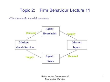 Robin Naylor, Department of Economics, Warwick 1 Topic 2: Firm Behaviour Lecture 11 The circular flow model once more Agent: Households Market: Goods/Services.
