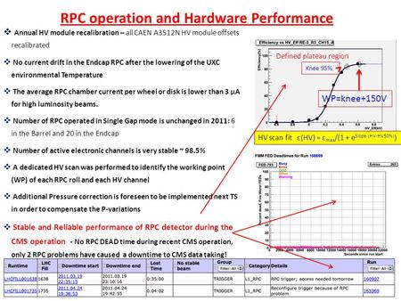 Defined plateau region Knee 95% WP=knee+150V RPC operation and Hardware Performance  Annual HV module recalibration – all CAEN A3512N HV module offsets.