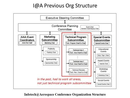 Previous Org Structure In the past, had to work all areas, not just technical program subcommittee.