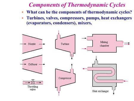 Components of Thermodynamic Cycles