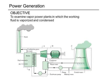 Power Generation OBJECTIVE To examine vapor power plants in which the working fluid is vaporized and condensed.