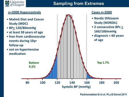 Cardiovascular Continuum Sampling from Extremes Padmanabhan S et al. PLoS Genet 2011.