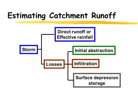 Estimating Catchment Runoff Storm Surface depression storage Infiltration Initial abstraction Direct runoff or Effective rainfall Losses.