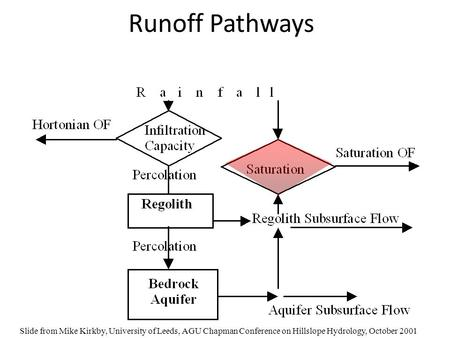 Runoff Pathways Slide from Mike Kirkby, University of Leeds, AGU Chapman Conference on Hillslope Hydrology, October 2001.