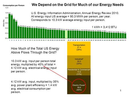 1 U.S. Energy Information Administration, Annual Energy Review 2010. All energy input US average = 90.3 MWh per person, per year. Corresponds to 10.3 kW.