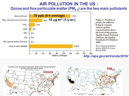 AIR POLLUTION IN THE US : Ozone and fine particulate matter (PM 2.5 ) are the two main pollutants 75 ppb (8-h average) 15  g m -3 (1-y av.)