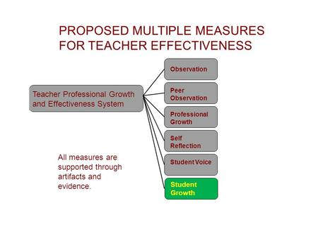 PROPOSED MULTIPLE MEASURES FOR TEACHER EFFECTIVENESS Teacher Professional Growth and Effectiveness System Observation Peer Observation Professional Growth.
