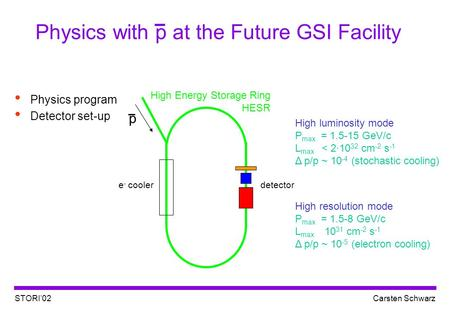STORI'02Carsten Schwarz Physics with p at the Future GSI Facility Physics program Detector set-up p e - coolerdetector High Energy Storage Ring HESR High.