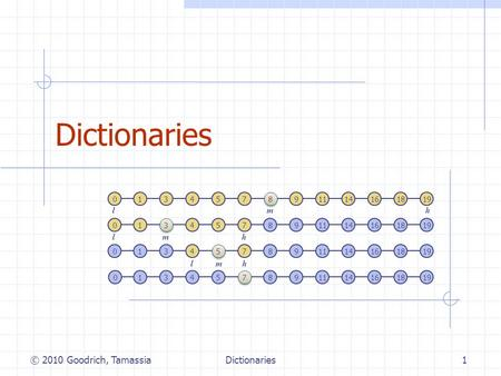 Dictionaries1 © 2010 Goodrich, Tamassia 13457 8 8 91114161819 1 3 3 457891114161819 134 5 5 7891114161819 1345 7 7 891114161819 0 0 0 0 m l h m l h m l.