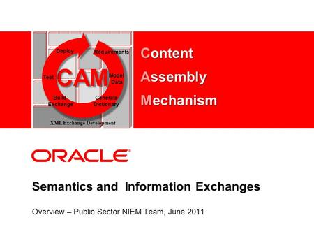 Semantics and Information Exchanges Overview – Public Sector NIEM Team, June 2011 CAM Test Model Data Deploy Requirements Build Exchange Generate Dictionary.