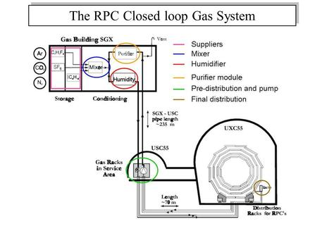 The RPC Closed loop Gas System. Schedule for completion - update Status Supplier: ok Mixer: ok Humidifier: ok Purifiers: installed, but not completely.