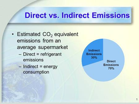 Direct vs. Indirect Emissions Estimated CO 2 equivalent emissions from an average supermarket –Direct = refrigerant emissions –Indirect = energy consumption.