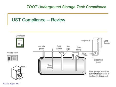 TDOT Underground Storage Tank Compliance UST Compliance – Review Revised August 2007 Veeder Root Certificate Files Dispenser Annular probe Tank probe Fill.