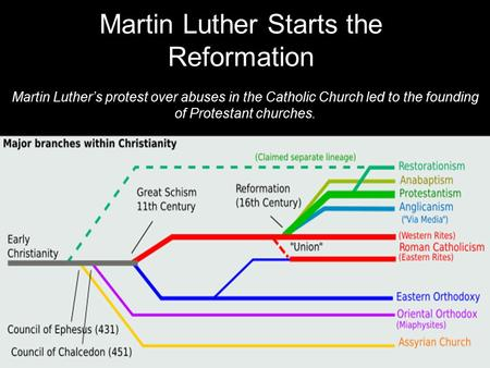 Martin Luther Starts the Reformation Martin Luther's protest over abuses in the Catholic Church led to the founding of Protestant churches.