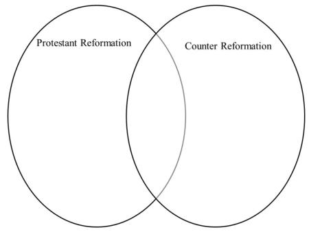 Protestant Reformation Counter Reformation. Protestant Reformation Luther: Believes there is Church corruption and a sale of indulgences (to pay for debt.