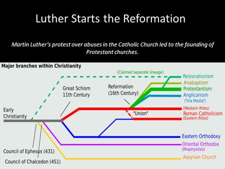 Luther Starts the Reformation Martin Luther's protest over abuses in the Catholic Church led to the founding of Protestant churches.