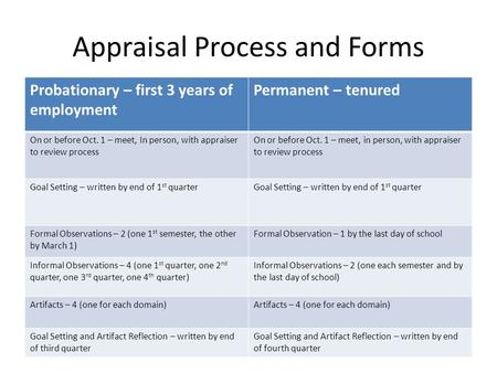 Appraisal Process and Forms Probationary – first 3 years of employment Permanent – tenured On or before Oct. 1 – meet, In person, with appraiser to review.