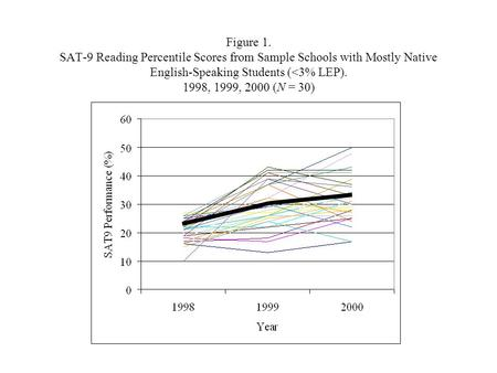 Figure 1. SAT-9 Reading Percentile Scores from Sample Schools with Mostly Native English-Speaking Students (<3% LEP). 1998, 1999, 2000 (N = 30)