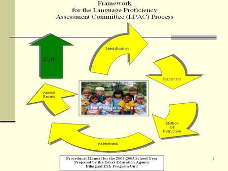 4/15/2017 Framework for the Language Proficiency Assessment Committee (LPAC) Process.