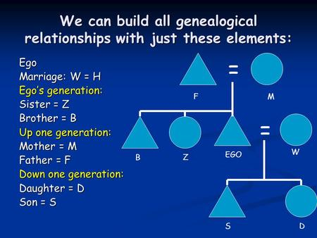 We can build all genealogical relationships with just these elements: Ego Marriage: W = H Ego's generation: Sister = Z Brother = B Up one generation: Mother.