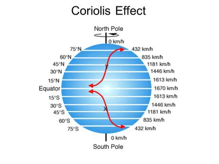 Coriolis Effect. explain how the rotation of Earth influences movement of objects that are not connected to the surface describe how the Coriolis Effect.