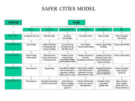 SAFER CITIES MODEL. SAFER CITIES TOOLS SAFER CITIES TRAINING MANUAL AND TOOLKIT Overall development objective is to facilitate effective strategy development.