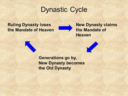 Dynastic Cycle Ruling Dynasty loses the Mandate of Heaven