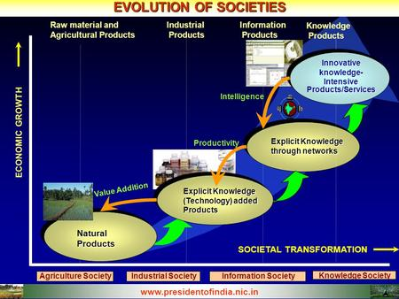 EVOLUTION OF SOCIETIES Raw material and Agricultural Products Natural Products Agriculture Society Information Products Explicit Knowledge through networks.
