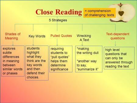 Close Reading Text-dependent questions Key Words Pulled Quotes Wrecking A Text Shades of Meaning = comprehension of challenging texts 5 Strategies high.
